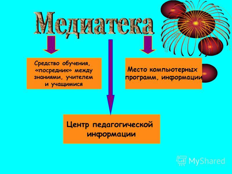 Средство обучения, «посредник» между знаниями, учителем и учащимися Место компьютерных программ, информации Центр педагогической информации