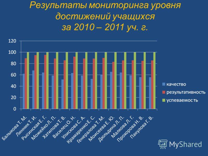 Результаты мониторинга уровня достижений учащихся за 2010 – 2011 уч. г.