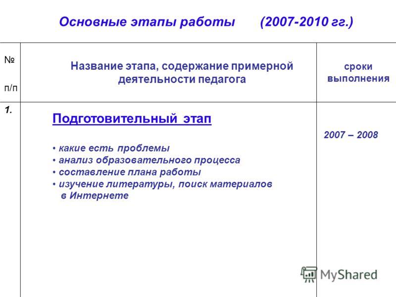 Основные этапы работы (2007-2010 гг.) п/п Название этапа, содержание примерной деятельности педагога сроки выполнения Подготовительный этап какие есть проблемы анализ образовательного процесса составление плана работы изучение литературы, поиск матер