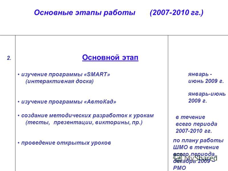 Основной этап изучение программы «SMART» (интерактивная доска) изучение программы «АвтоКад» создание методических разработок к урокам (тесты, презентации, викторины, пр.) проведение открытых уроков январь - июнь 2009 г. в течение всего периода 2007-2