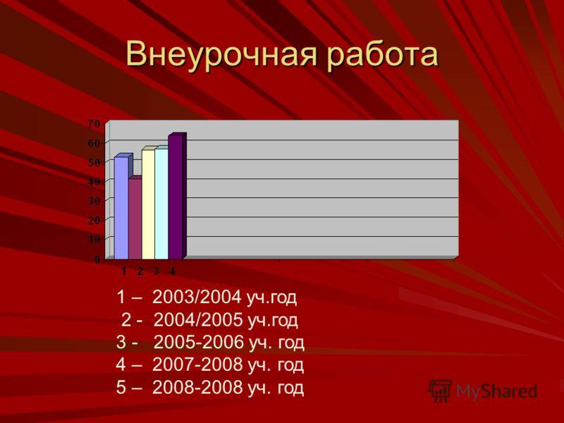 Внеурочная работа 1 – 2003/2004 уч.год 2 - 2004/2005 уч.год 3 - 2005-2006 уч. год 4 – 2007-2008 уч. год 5 – 2008-2008 уч. год