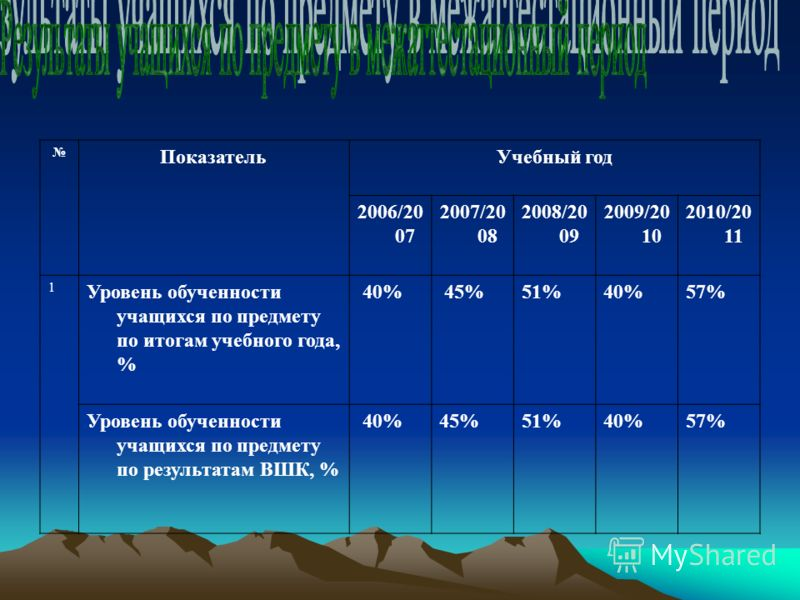 ПоказательУчебный год 2006/20 07 2007/20 08 2008/20 09 2009/20 10 2010/20 11 1 Уровень обученности учащихся по предмету по итогам учебного года, % 40% 45%51% 40%57% Уровень обученности учащихся по предмету по результатам ВШК, % 40%45% 51% 40%57%