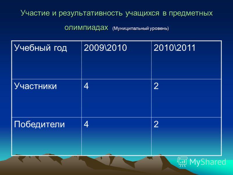 Участие и результативность учащихся в предметных олимпиадах (Муниципальный уровень) Учебный год2009\20102010\2011 Участники42 Победители42