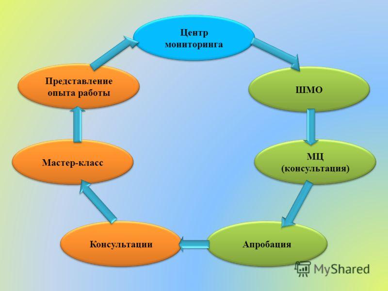 Центр мониторинга ШМО МЦ (консультация) АпробацияКонсультации Мастер-класс Представление опыта работы