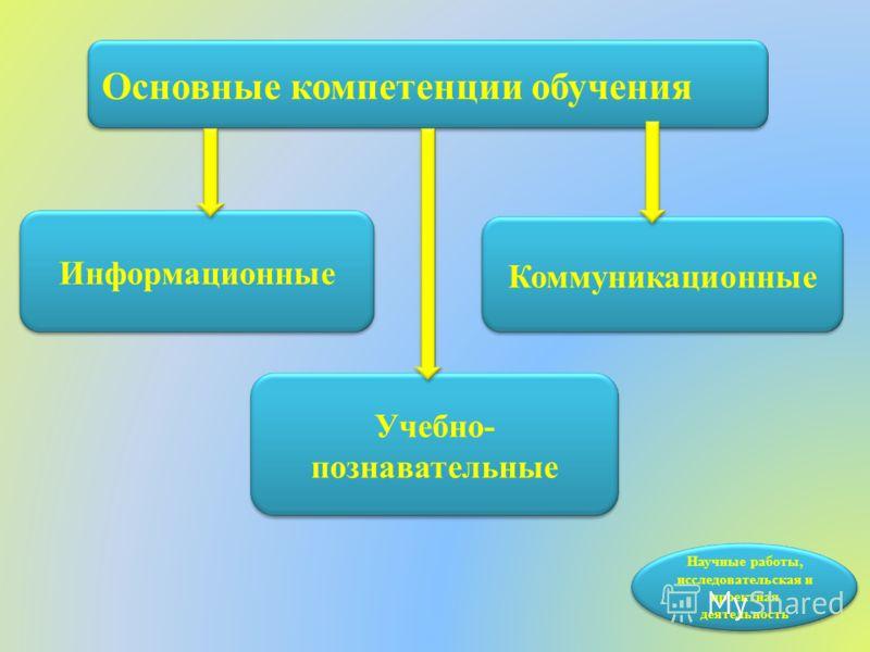 Научные работы, исследовательская и проектная деятельность Информационные Учебно- познавательные Коммуникационные Основные компетенции обучения