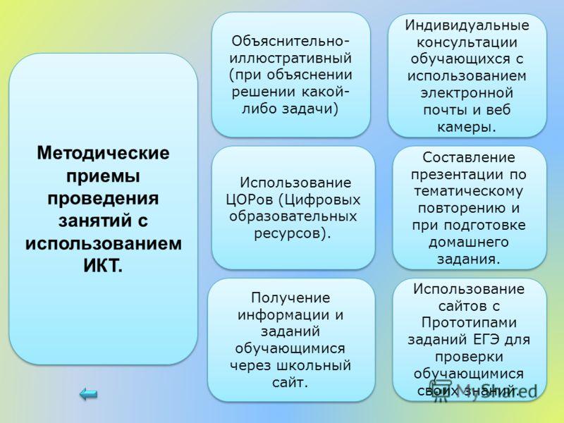 Использование ЦОРов (Цифровых образовательных ресурсов). Методические приемы проведения занятий с использованием ИКТ. Объяснительно- иллюстративный (при объяснении решении какой- либо задачи) Объяснительно- иллюстративный (при объяснении решении како