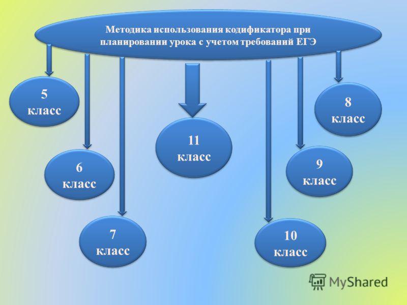 Методика использования кодификатора при планировании урока с учетом требований ЕГЭ 5 класс 6 класс 7 класс 9 класс 8 класс 11 класс 10 класс