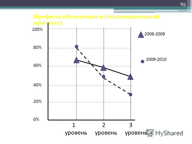 1 уровень 2 уровень 3 уровень 100% 80% 60% 40% 20% 0% 2008-2009 2009-2010 65