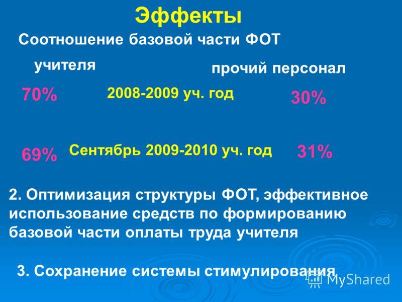 Эффекты Соотношение базовой части ФОТ учителя прочий персонал 2008-2009 уч. год 70% 30% Сентябрь 2009-2010 уч. год 69% 31% 2. Оптимизация структуры ФОТ, эффективное использование средств по формированию базовой части оплаты труда учителя 3. Сохранени