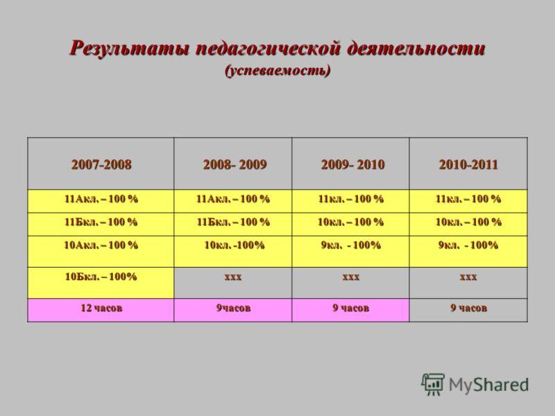 2007-2008 2008- 2009 2008- 2009 2009- 2010 2009- 2010 2010-2011 11Акл. – 100 % 11кл. – 100 % 11Бкл. – 100 % 10кл. – 100 % 10Акл. – 100 % 10кл. -100% 10кл. -100% 9кл. - 100% 10Бкл. – 100% ххххххххх 12 часов 9часов 9 часов Результаты педагогической дея