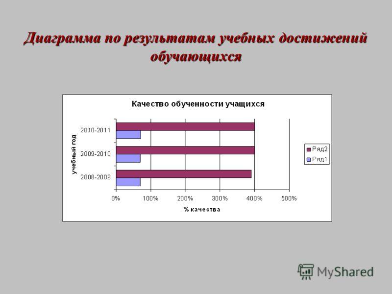 Диаграмма по результатам учебных достижений обучающихся