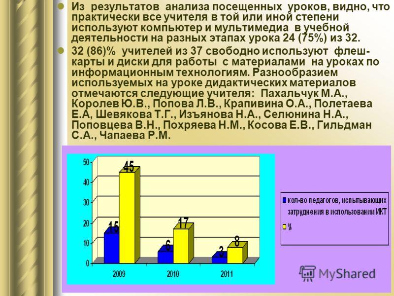 Из результатов анализа посещенных уроков, видно, что практически все учителя в той или иной степени используют компьютер и мультимедиа в учебной деятельности на разных этапах урока 24 (75%) из 32. 32 (86)% учителей из 37 свободно используют флеш- кар