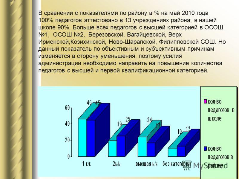 В сравнении с показателями по району в % на май 2010 года 100% педагогов аттестовано в 13 учреждениях района, в нашей школе 90%. Больше всех педагогов с высшей категорией в ОСОШ 1, ОСОШ 2, Березовской, Вагайцевской, Верх Ирменской,Козихинской, Ново-Ш