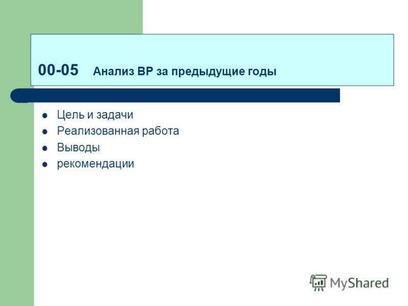 00-05 Анализ ВР за предыдущие годы Цель и задачи Реализованная работа Выводы рекомендации