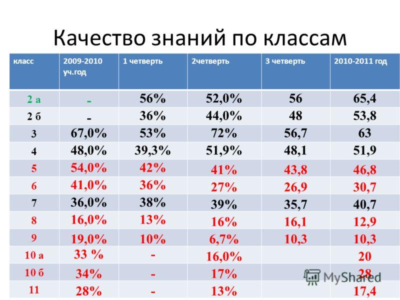 Качество знаний по классам класс2009-2010 уч.год 1 четверть2четверть3 четверть2010-2011 год 2 а - 56%52,0%5665,4 2 б - 36%44,0%4853,8 3 67,0%53%72%56,763 4 48,0%39,3%51,9%48,151,9 5 54,0%42% 41%43,846,8 6 41,0%36% 27%26,930,7 7 36,0%38% 39%35,740,7 8