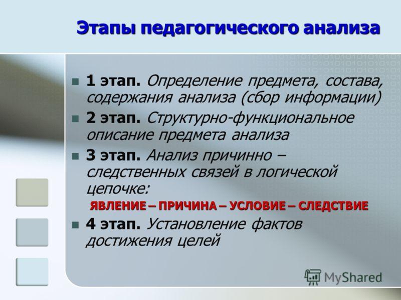 Этапы педагогического анализа 1 этап. Определение предмета, состава, содержания анализа (сбор информации) 2 этап. Структурно-функциональное описание предмета анализа 3 этап. Анализ причинно – следственных связей в логической цепочке: ЯВЛЕНИЕ – ПРИЧИН