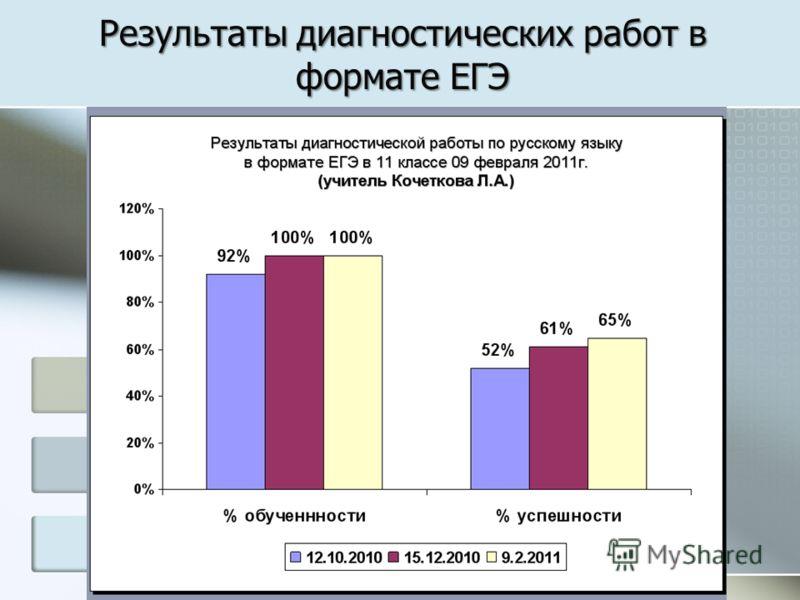 Результаты диагностических работ в формате ЕГЭ