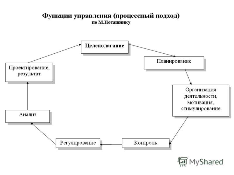 Презентация на тему Аналитическая деятельность заместителя  10