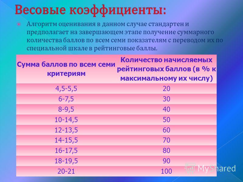 Алгоритм оценивания в данном случае стандартен и предполагает на завершающем этапе получение суммарного количества баллов по всем семи показателям с переводом их по специальной шкале в рейтинговые баллы. Сумма баллов по всем семи критериям Количество