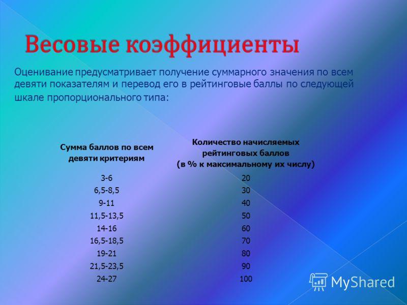 Сумма баллов по всем девяти критериям Количество начисляемых рейтинговых баллов (в % к максимальному их числу) 3-620 6,5-8,530 9-1140 11,5-13,550 14-1660 16,5-18,570 19-2180 21,5-23,590 24-27100 Оценивание предусматривает получение суммарного значени