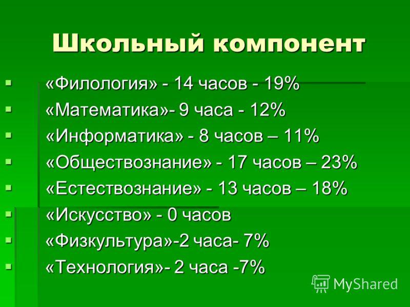 Школьный компонент «Филология» - 14 часов - 19% «Филология» - 14 часов - 19% «Математика»- 9 часа - 12% «Математика»- 9 часа - 12% «Информатика» - 8 часов – 11% «Информатика» - 8 часов – 11% «Обществознание» - 17 часов – 23% «Обществознание» - 17 час
