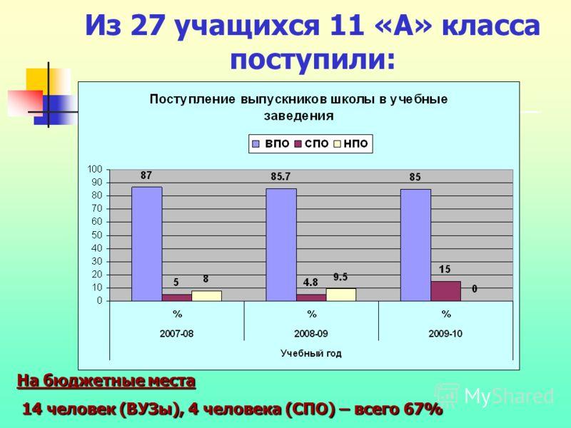 Из 27 учащихся 11 «А» класса поступили: На бюджетные места 14 человек (ВУЗы), 4 человека (СПО) – всего 67% 14 человек (ВУЗы), 4 человека (СПО) – всего 67%