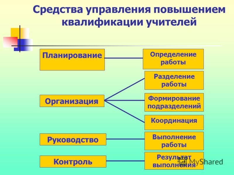 Средства управления повышением квалификации учителей Планирование Определение работы Организация Разделение работы Формирование подразделений Координация Руководство Выполнение работы Контроль Результат выполнения