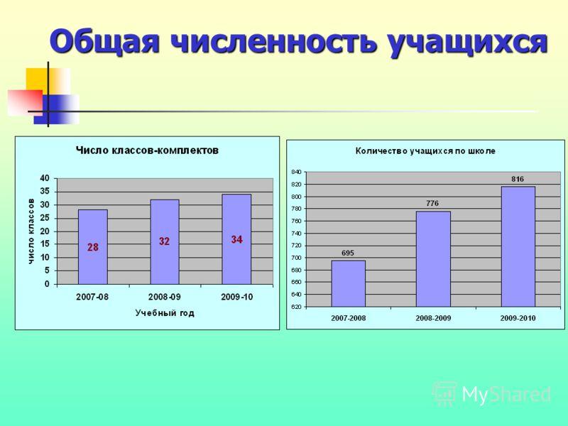 Общая численность учащихся