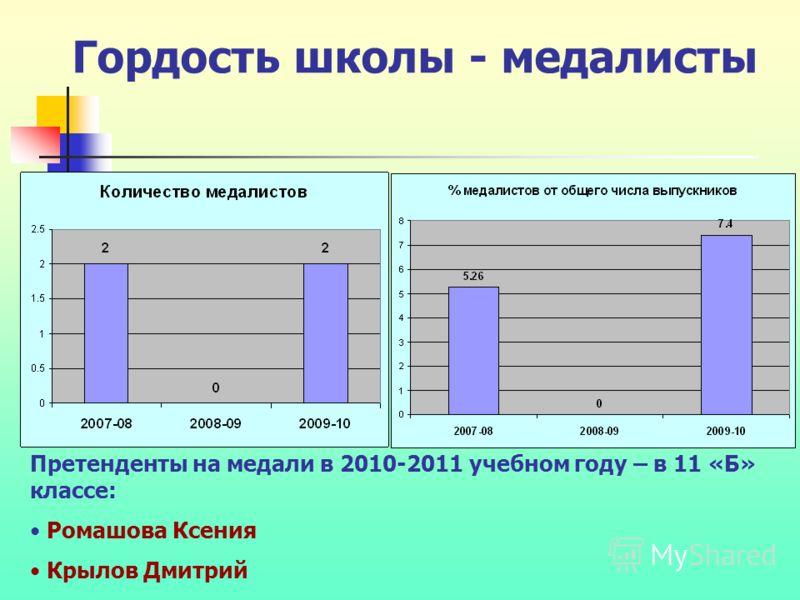 Гордость школы - медалисты Претенденты на медали в 2010-2011 учебном году – в 11 «Б» классе: Ромашова Ксения Крылов Дмитрий