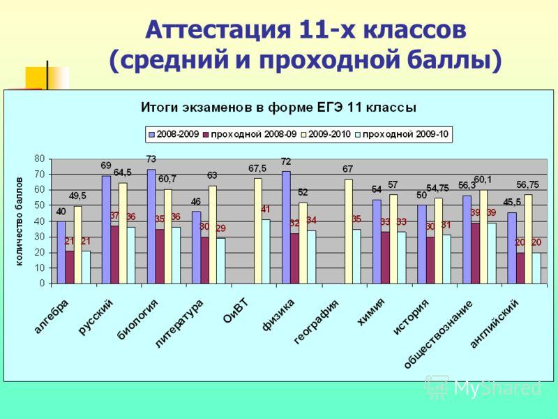 Аттестация 11-х классов (средний и проходной баллы)