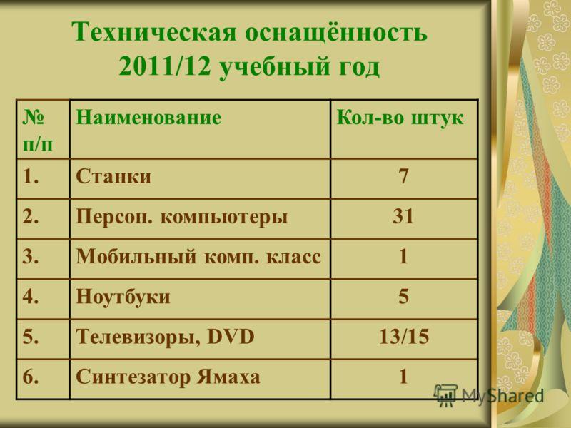 Техническая оснащённость 2011/12 учебный год п/п НаименованиеКол-во штук 1.Станки7 2.Персон. компьютеры31 3.Мобильный комп. класс1 4.Ноутбуки5 5.Телевизоры, DVD13/15 6.Синтезатор Ямаха1