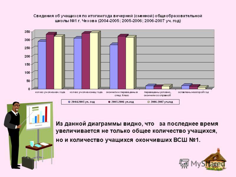 Из данной диаграммы видно, что за последнее время увеличивается не только общее количество учащихся, но и количество учащихся окончивших ВСШ 1.