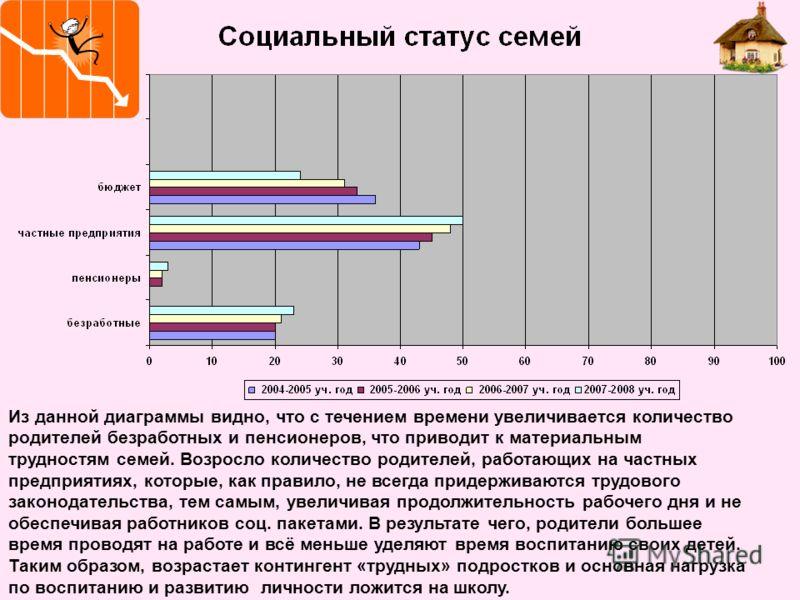 Из данной диаграммы видно, что с течением времени увеличивается количество родителей безработных и пенсионеров, что приводит к материальным трудностям семей. Возросло количество родителей, работающих на частных предприятиях, которые, как правило, не