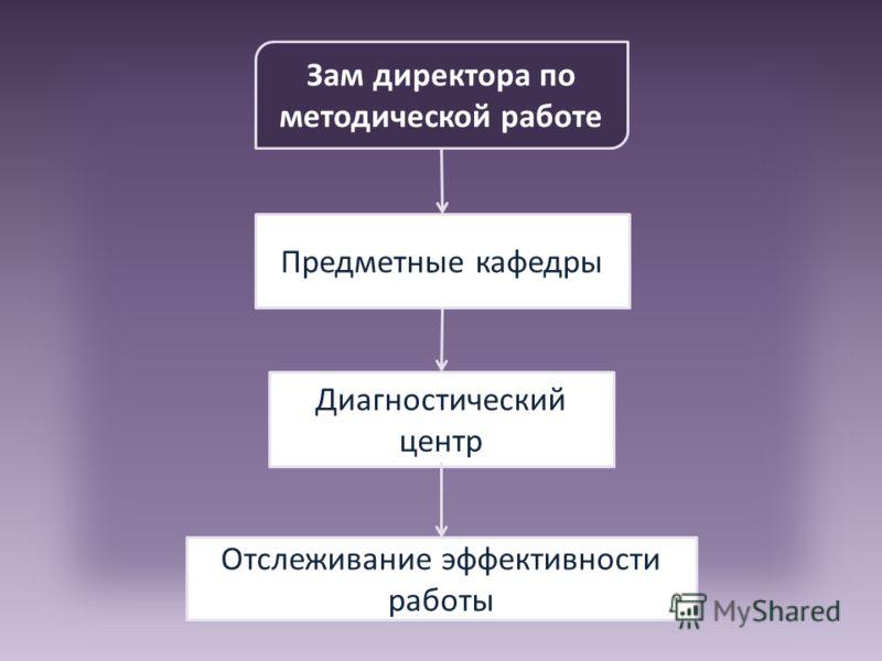Зам директора по методической работе Предметные кафедры Диагностический центр Отслеживание эффективности работы