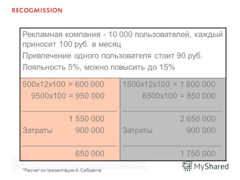 Рекламная компания - 10 000 пользователей, каждый приносит 100 руб. в месяц Привлечение одного пользователя стоит 90 руб. Лояльность 5%, можно повысить до 15% 500х12х100 = 600 000 9500х100 = 950 000 _____________________ 1 550 000 Затраты 900 000 ___