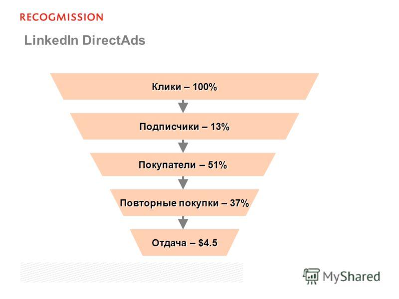 LinkedIn DirectAds Клики – 100% Подписчики – 13% Покупатели – 51% Повторные покупки – 37% Отдача – $4.5