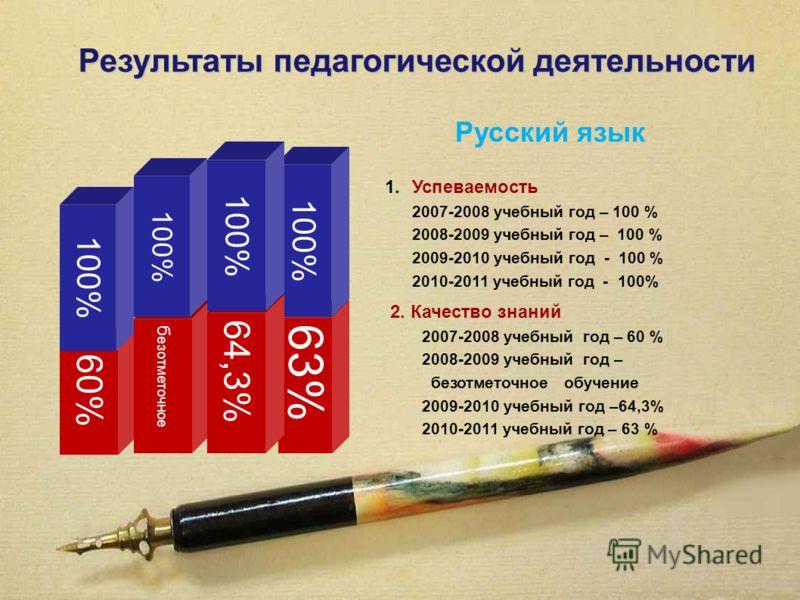 63% 100% 60% 100% Результаты педагогической деятельности б езотметочное 64,3% 100% 1.Успеваемость 2007-2008 учебный год – 100 % 2008-2009 учебный год – 100 % 2009-2010 учебный год - 100 % 2010-2011 учебный год - 100% 2. Качество знаний 2007-2008 учеб