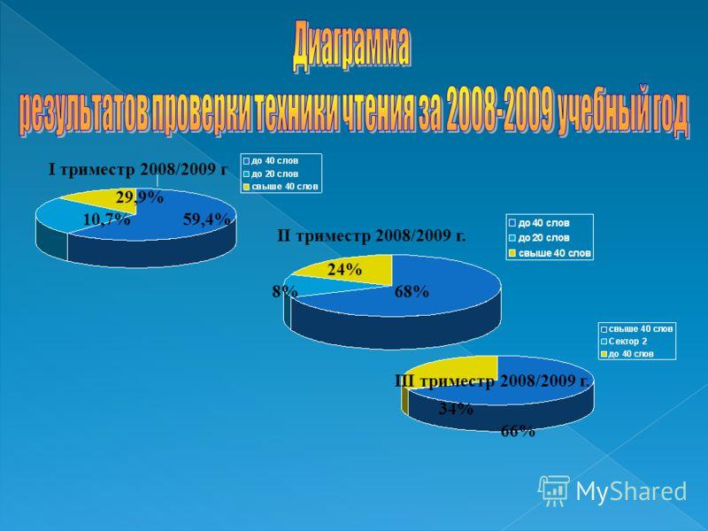 I триместр 2008/2009 г II триместр 2008/2009 г. III триместр 2008/2009 г. 59,4% 29,9% 10,7% 68%8%8% 24%24% 66%66% 34%34%