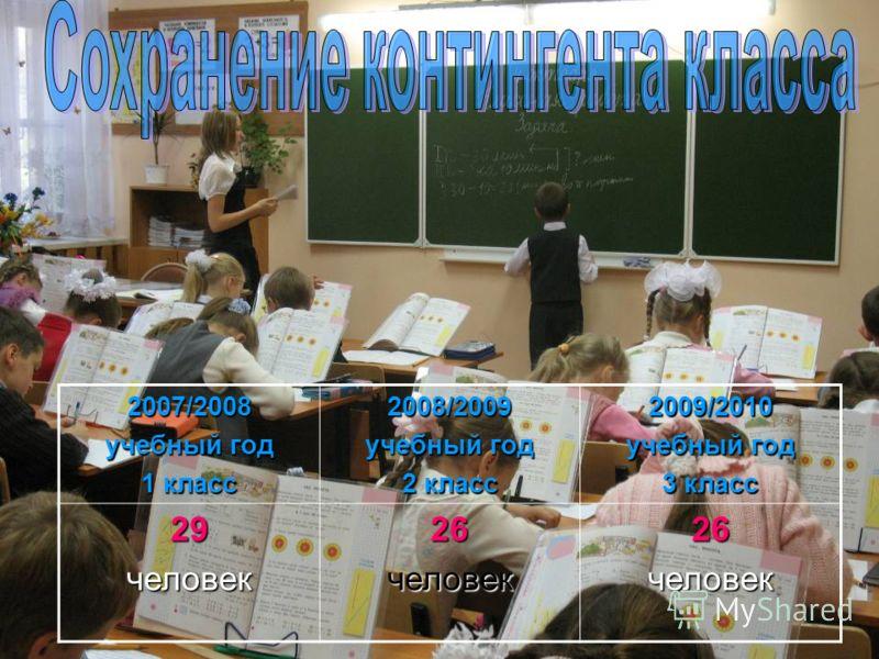 2007/2008 учебный год 1 класс 2008/2009 учебный год 2 класс 2009/2010 учебный год 3 класс 29человек26человек26человек