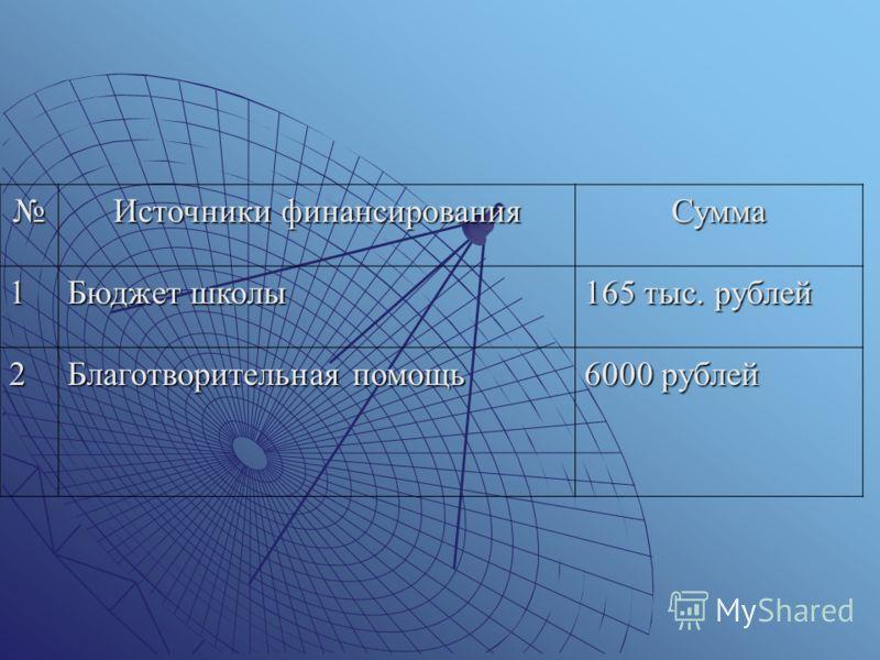 Источники финансирования Сумма 1 Бюджет школы 165 тыс. рублей 2 Благотворительная помощь 6000 рублей
