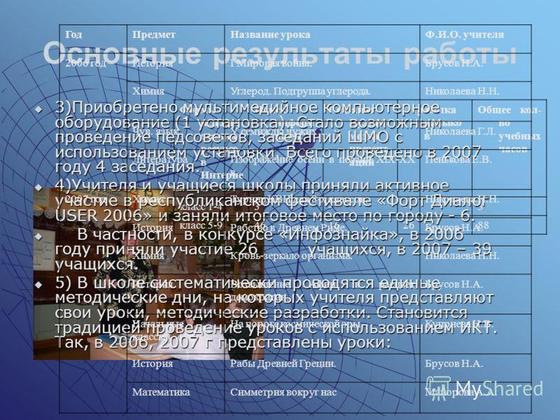 Формы использ ования ресурсо в Интерне т. Поиск информ ации. Создание мульти медиа презент аций Отработка навыко в Общее кол- во учебных часов класс 1-43--3 класс 5-946162688 Основные результаты работы 3)Приобретено мультимедийное компьютерное оборуд