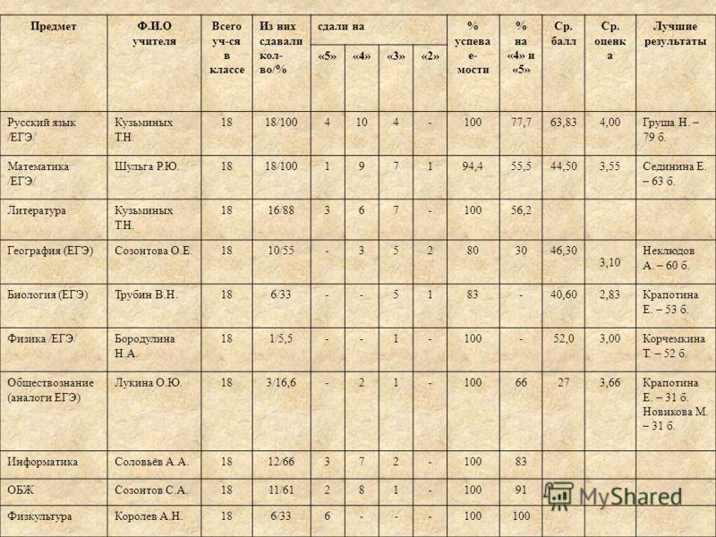 ПредметФ.И.О учителя Всего уч-ся в классе Из них сдавали кол- во/% сдали на% успева е- мости % на «4» и «5» Ср. балл Ср. оценк а Лучшие результаты «5»«4»«3»«2» Русский язык /ЕГЭ/ Кузьминых Т.Н. 1818/1004104-10077,763,834,00Груша Н. – 79 б. Математика