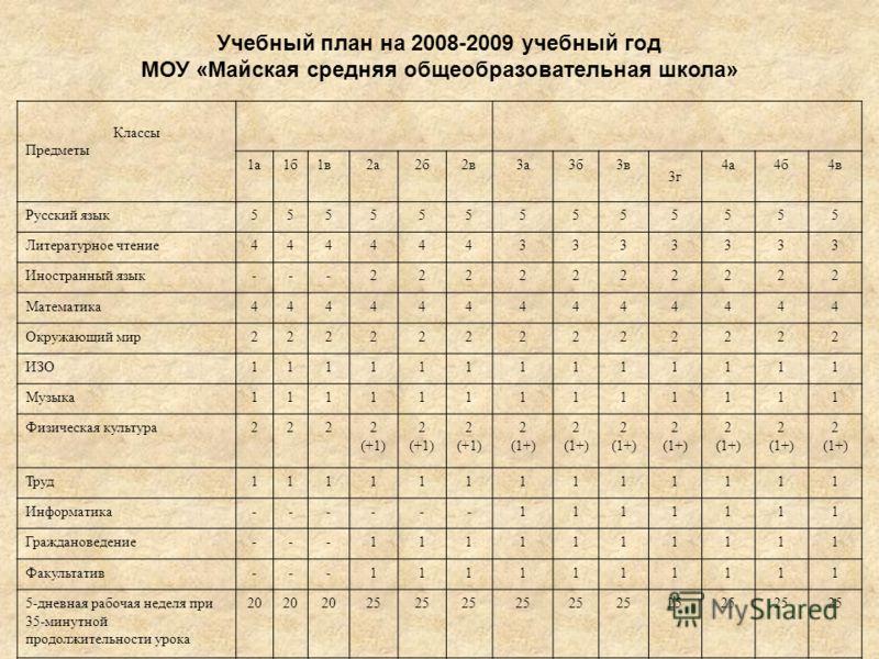 Классы Предметы 1а1б1в2а2б2в3а3б3в 3г 4а4б4в Русский язык5555555555555 Литературное чтение4444443333333 Иностранный язык---2222222222 Математика4444444444444 Окружающий мир2222222222222 ИЗО1111111111111 Музыка1111111111111 Физическая культура2222 (+1