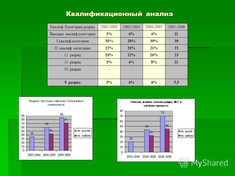 Квалификационный анализ Квалиф. Категория, разряд2002-20032003-20042004-20052005-2006 Высшая квалиф.категория3%4% 11 I квалиф.категория30%28%39%39 II квалиф категория22%20%21%23 12 разряд20%22%26%23 11 разряд3%4%8%11 10 разряд-- 9 разряд3%4% 5,5