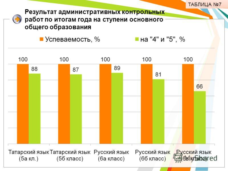 Результат административных контрольных работ по итогам года на ступени основного общего образования ТАБЛИЦА 7
