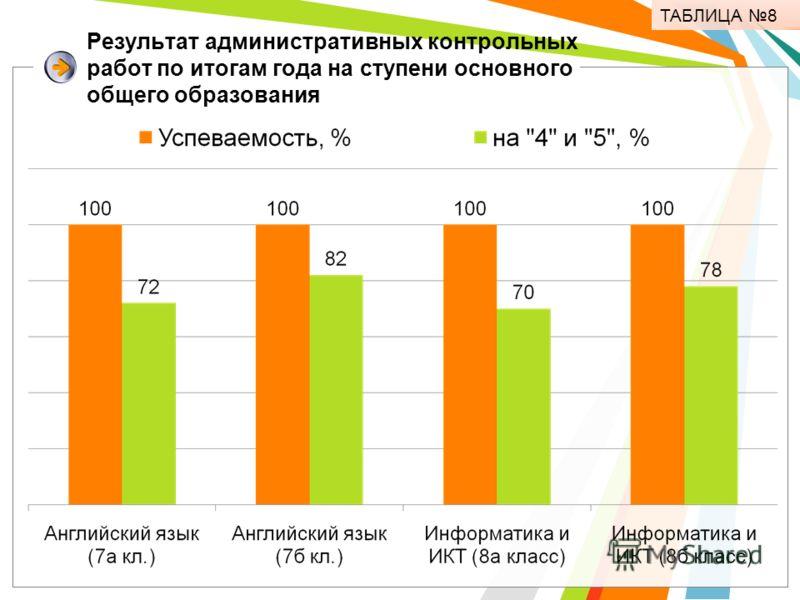 Результат административных контрольных работ по итогам года на ступени основного общего образования ТАБЛИЦА 8