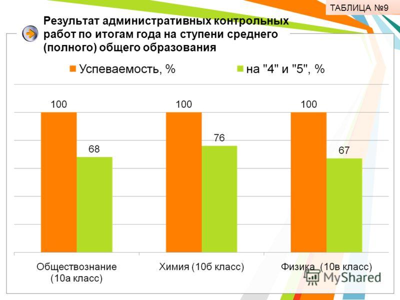 Результат административных контрольных работ по итогам года на ступени среднего (полного) общего образования ТАБЛИЦА 9