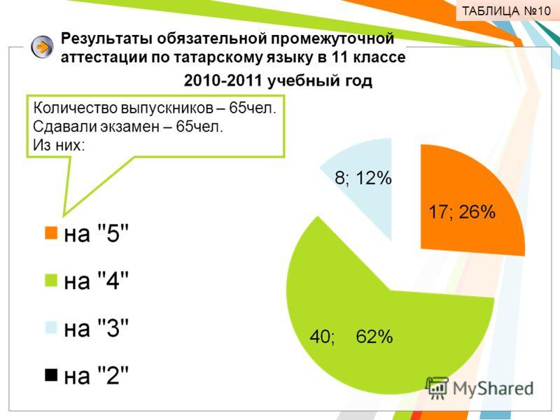 Результаты обязательной промежуточной аттестации по татарскому языку в 11 классе Количество выпускников – 65чел. Сдавали экзамен – 65чел. Из них: ТАБЛИЦА 10