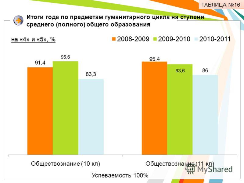 Итоги года по предметам гуманитарного цикла на ступени среднего (полного) общего образования Успеваемость 100% на «4» и «5», % ТАБЛИЦА 16