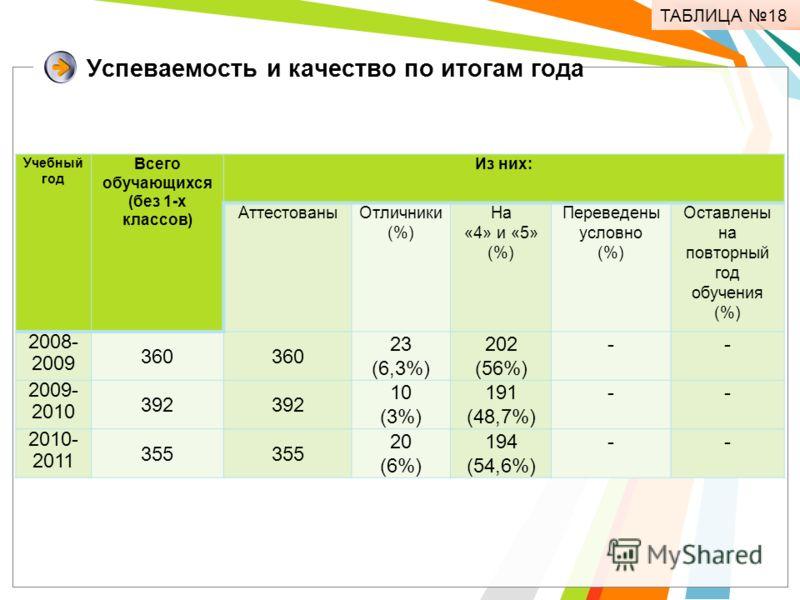 Успеваемость и качество по итогам года Учебный год Всего обучающихся (без 1-х классов) Из них: АттестованыОтличники (%) На «4» и «5» (%) Переведены условно (%) Оставлены на повторный год обучения (%) 2008- 2009 360 23 (6,3%) 202 (56%) -- 2009- 2010 3